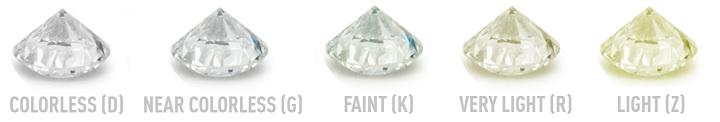 d vs g vs k vs r vs z color loose diamond comparison